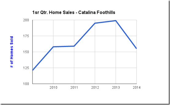 1st Qtr Home Sales Catalina Foothills, Tucson, AZ