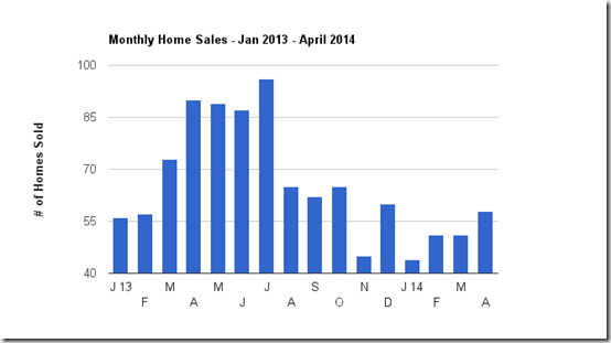 Catalina Foothills Chart - number of homes sold thru April 2014