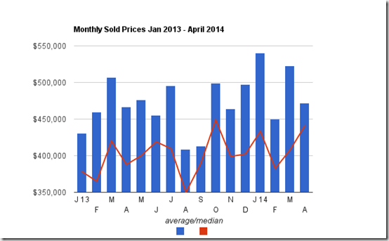Catalina Foothills Chart of Sold Prices thru April 2014