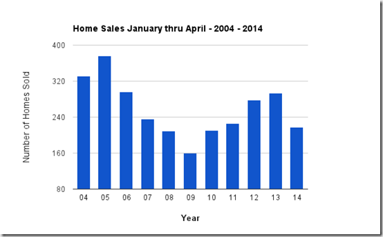 Jan thru April home sales 2004 - 2014 catalina foothills, tucson, az