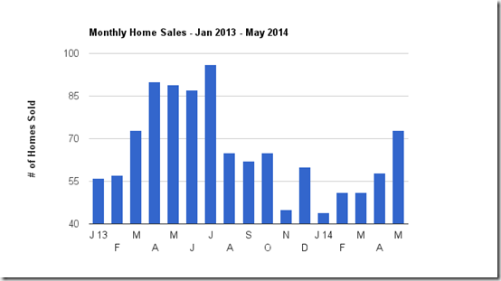 May Homes sales Catalina Foothills Tucson, AZ