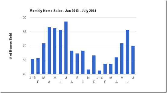 Catalina Foothills Tucson, AZ single family home sales_ July 2014