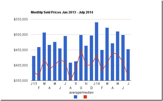Catalina Foothills Tucson, AZ single family home sale prices_ July 2014