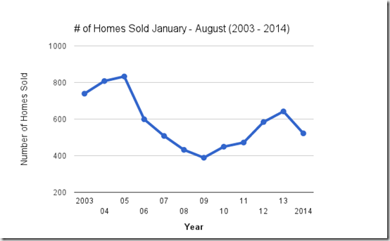 Catalina Foothills home sales, Jan - August, 2003 - 2104