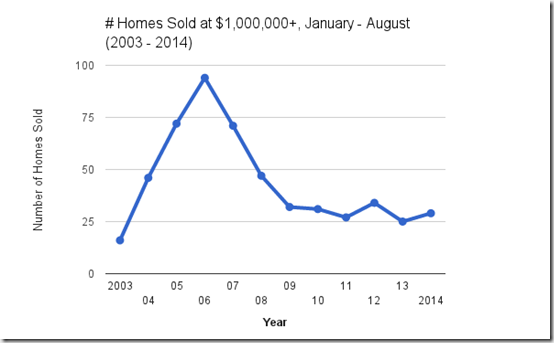 Catalina Foothills home sales at $1,000,000  jan - August 2003 - 2014