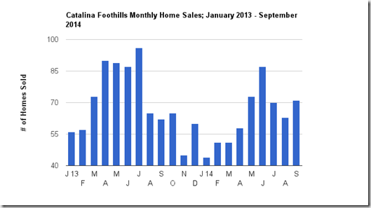 September home sales in the Catalina Foothills, Tucson, AZ