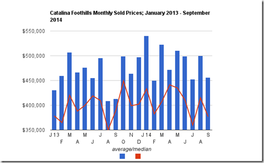 September sold prices for Catalina Foothills single family homes, Tucson, AZ
