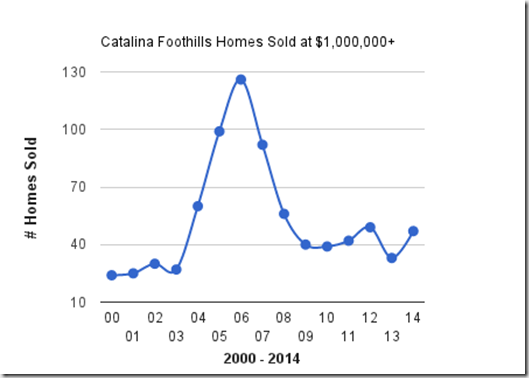 Catalina Foothills, Tucson, AZ, homes sold at $1,000,000 & Up