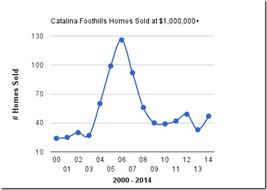 Catalina Foothills, Tucson, AZ, homes sold at $1,000,000 & Up