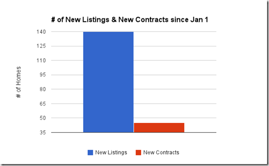 Catalina Foothills, Tucson, Az_ number of new listings and new contracts since Jan 1, 2015
