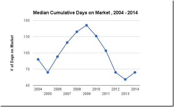 Median Days on Market, Single Family Homes, Catalina Foothills, Tucson, AZ