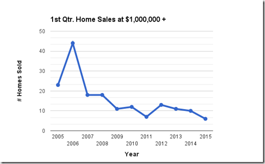 Catalina Foothills, Tucson, AZ_ 1st quarter home sales at $1,000,000 and UP