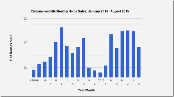 Catalina Foothills, Tucson, AZ_ Single Family Home Sales for August 2015