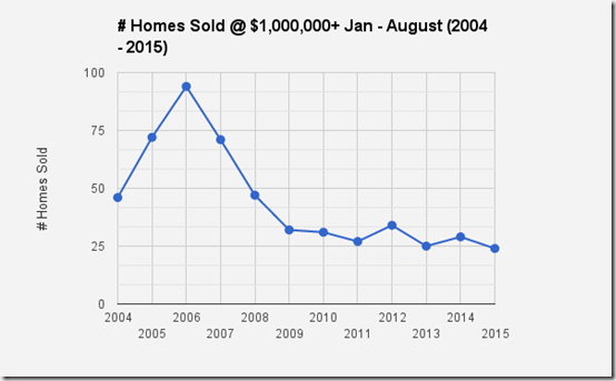 Catalina Foothills_Tucson, AZ_SFR Home sales 1million and UP