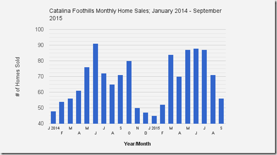 Catalina Foothills_Tucson_AZ_monthly home sales