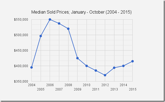 Catalina Foothills_Tucson_AZ-Jan_Oct_sold_prices_