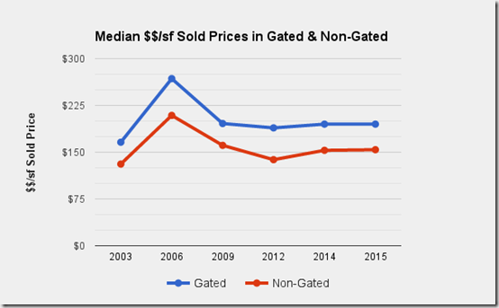 Catalina_Foothills_Tucson_AZ_median_$_sf_sold-prices