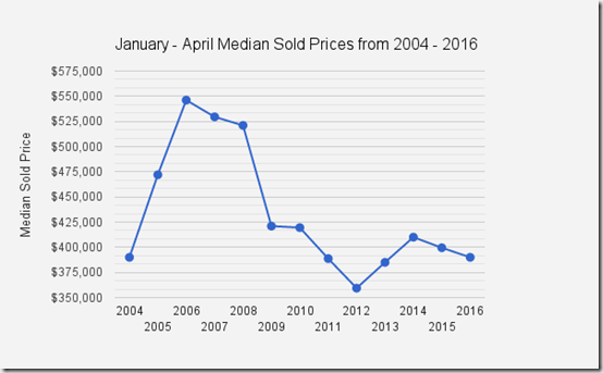 Catalina_Foothills_Median_Sold_Prices_Jan_April_2004_2016