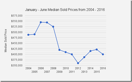 Catalina_Foothills_singlefamilyhome_median_sold_prices_Tucson_AZ