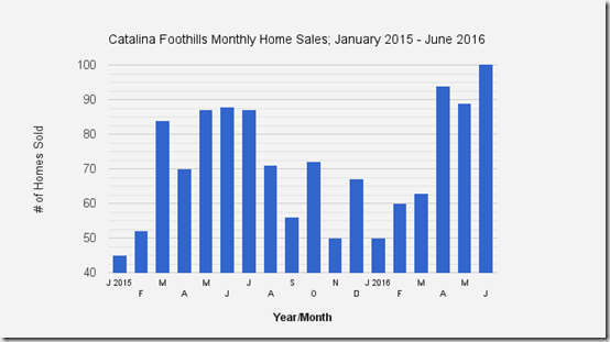 Catalina_Foothills_Tucson_AZ_June_2016_Single_Family_Home_Sales