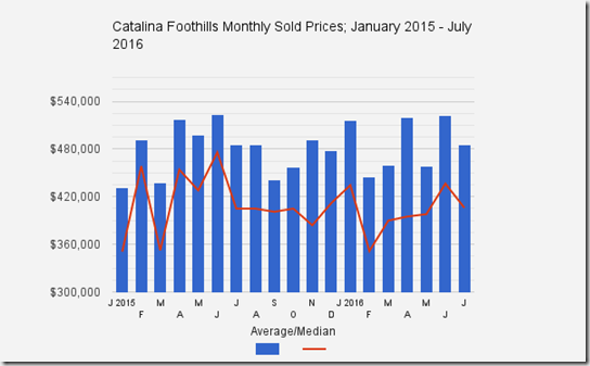 Catalina_Foothills_Tucson_AZ_July2016_Home-Sale_Prices