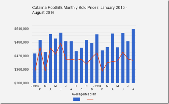 Catalina_Foothills_Tucson_AZ_August2016_Home_Sale_Prices_