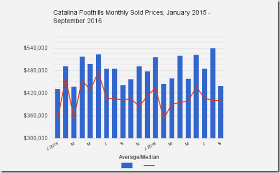 Catalina_Foothills_Tucson_AZ_September_2016_Homes_Sold_Prices