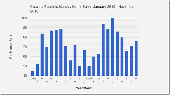 catalina_foothills_single_family_home_sales_november_2016