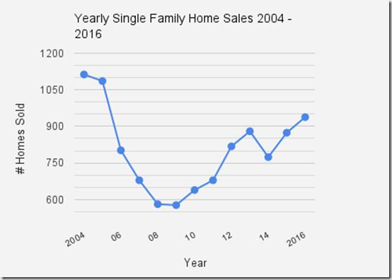 Catalina_Foothills_singlefamilyhomes_Sold