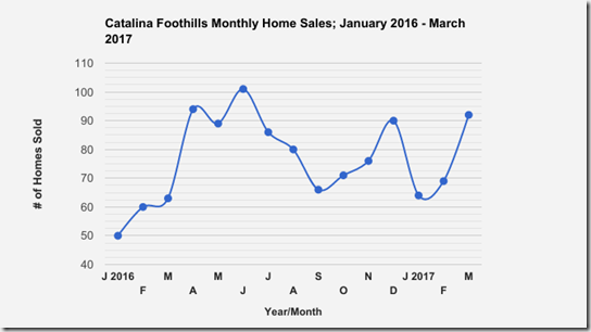 Catalina_Foothills_Tucson_AZ_SFR_Home_Sales_Jan_MARCH_2017