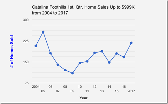 Catalina_Foothills_1st Qtr Home Sales Up to $999K