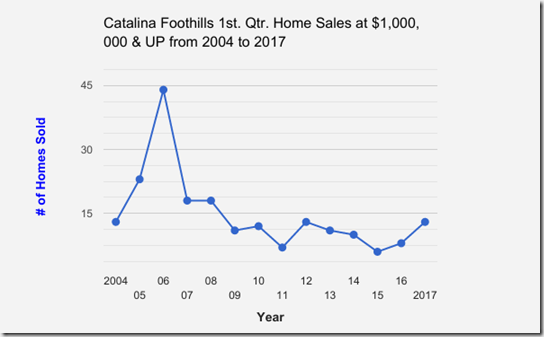 Catalina_Foothills_1st Qtr Home Sales at $1million