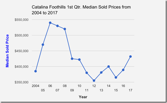 Catalina_Foothills_1st Qtr Single Family Home Median Sold Prices