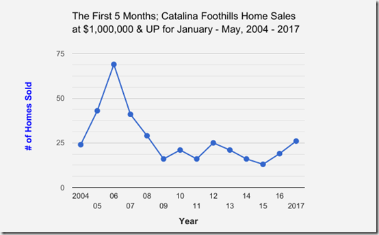 Catalina_Foothills_Single_Family_Home_Sales_at $1,000,000 and UP_January thru May_2004 to 2017