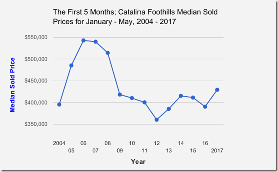 Catalina_Foothills_Single_Family_Home_Median_Sold_Prices_January thru May_2004 to 2017