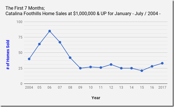 Catalina Foothills_Tucson_AZ_Single_Family_Home_Sales_at_$1million _Jan_July_2017