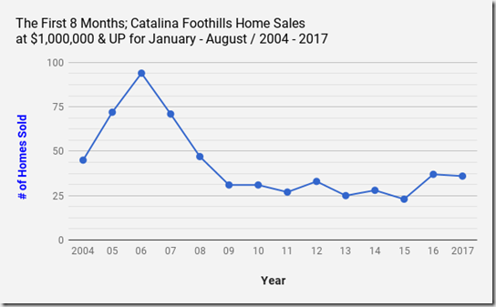 The First 8 Months_ Tucson_AZ_Catalina Foothills Home Sales at $1,000,000 and UP  for January_ August _ 2004 _2017