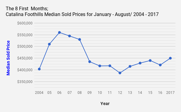 The First 8 Months_ Tucson_AZ_Catalina Foothills Median Sold Prices for January_ August _ 2004 _2017