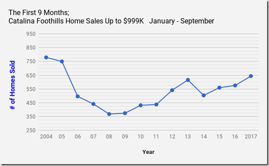 Catalina Foothills_ Tucson_AZ_Single Family Home_Sales for January_ September _ 2004 _2017