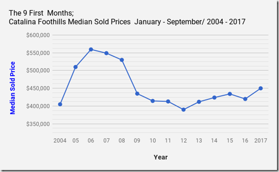 Catalina Foothills_ Tucson_AZ_Single Family Home_Median Sold Prices for January_ September _ 2004 _2017