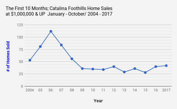 Catalina_Foothills_Tucson_AZ_Single Family Home Sales at $1Million and UP October 2017