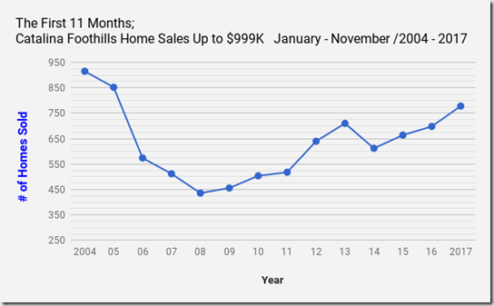 Catalina_Foothills_Homes, Tucson_AZ_Single_Family_Home_Sales_November2017