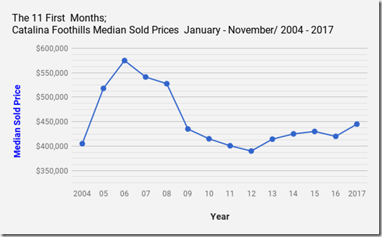 Catalina_Foothills_Homes, Tucson_AZ_Median_Sold_Prices-November2017