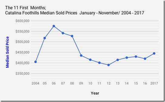 Catalina_Foothills_Homes, Tucson_AZ_Median_Sold_Prices-November2017