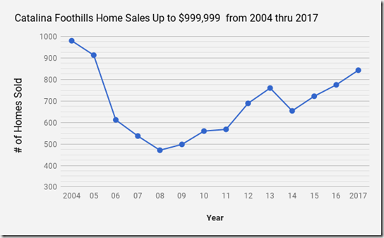 Catalina Foothills, Tucson AZ single family home sales 2004 thru 2017