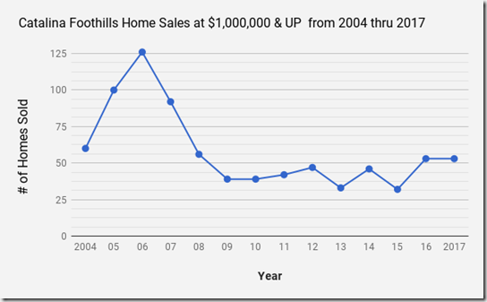 Catalina Foothills, Tucson AZ single family home sales at $1.0MIL &  UP 2004 thru 2017