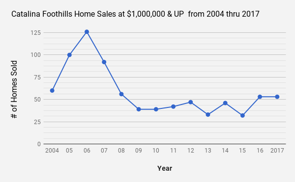 Catalina Foothills  Tucson AZ single family home sales at $1.0MIL &  UP 2004 thru 2017