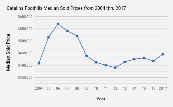 Catalina Foothills  Tucson AZ single family home median sold prices 2004 thru 2017