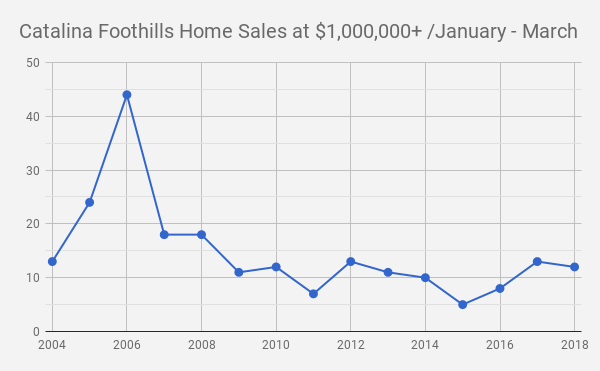 Catalina Foothills Tucson  AZ Single Family Home Sales at $1million and up_ 2004 _2018