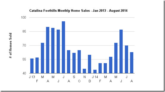 Catalina Foothills Monthly single family home sales